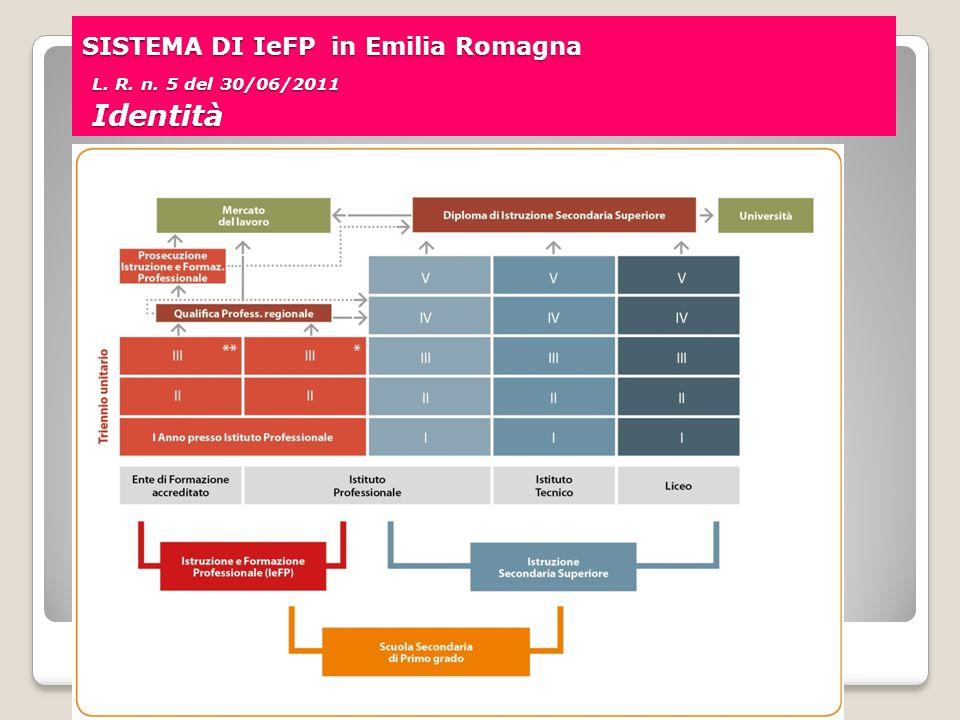 SISTEMA DI IeFP in Emilia Romagna L. R. n. 5 del 30/06/2011 Identità