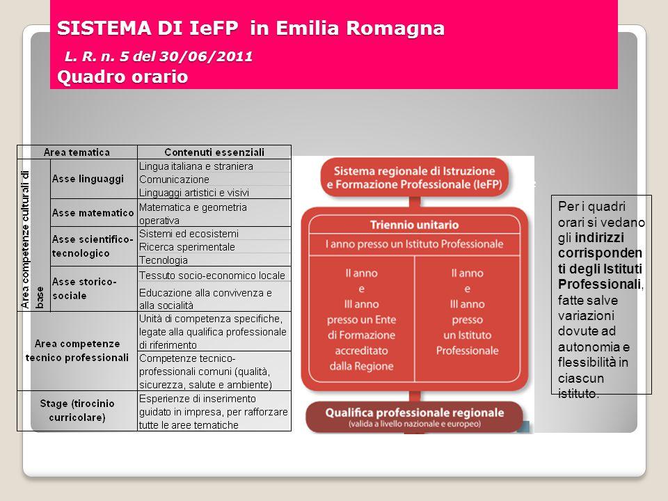 SISTEMA DI IeFP in Emilia Romagna L. R. n