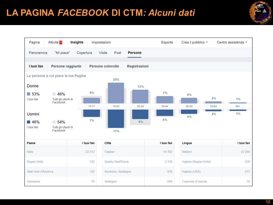 LA PAGINA FACEBOOK DI CTM: Alcuni dati