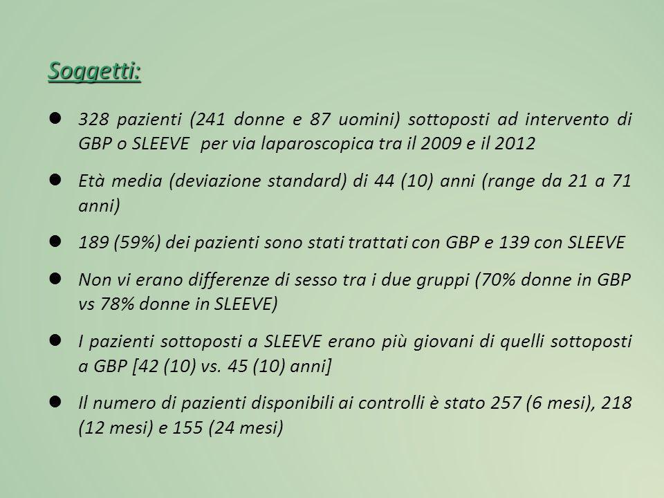 Soggetti: 328 pazienti (241 donne e 87 uomini) sottoposti ad intervento di GBP o SLEEVE per via laparoscopica tra il 2009 e il 2012.