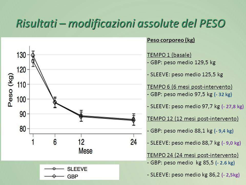 Risultati – modificazioni assolute del PESO