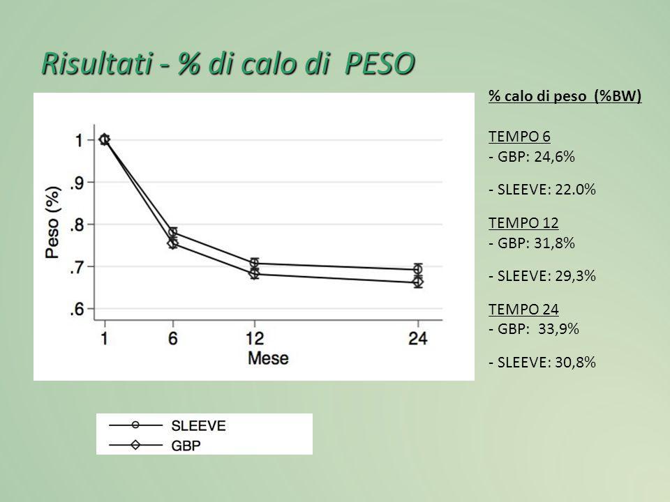 Risultati - % di calo di PESO