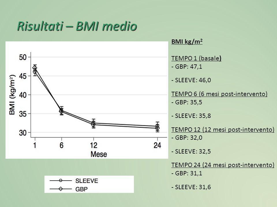 Risultati – BMI medio BMI kg/m2 TEMPO 1 (basale) - GBP: 47,1