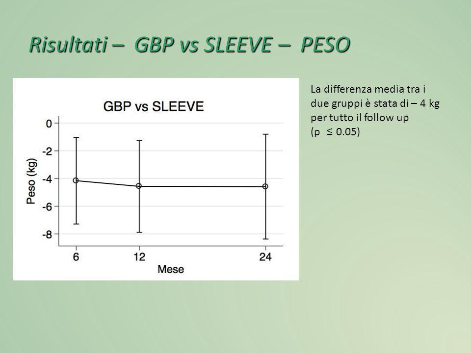 Risultati – GBP vs SLEEVE – PESO