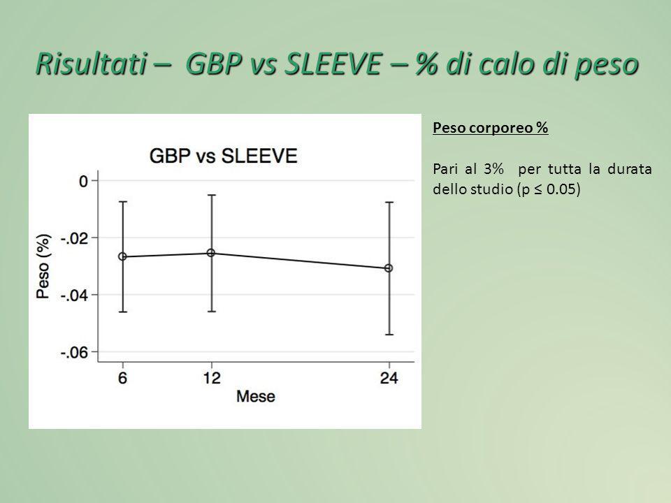 Risultati – GBP vs SLEEVE – % di calo di peso
