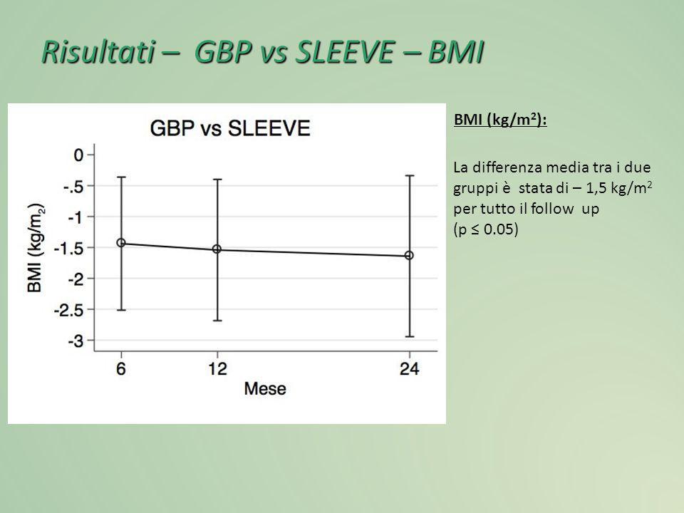 Risultati – GBP vs SLEEVE – BMI