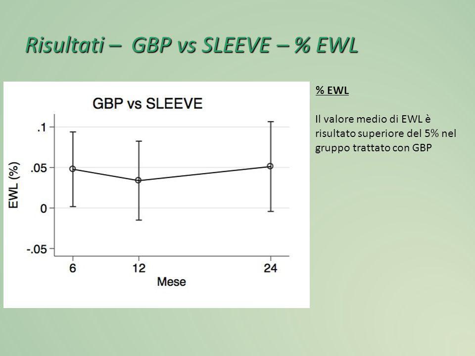 Risultati – GBP vs SLEEVE – % EWL