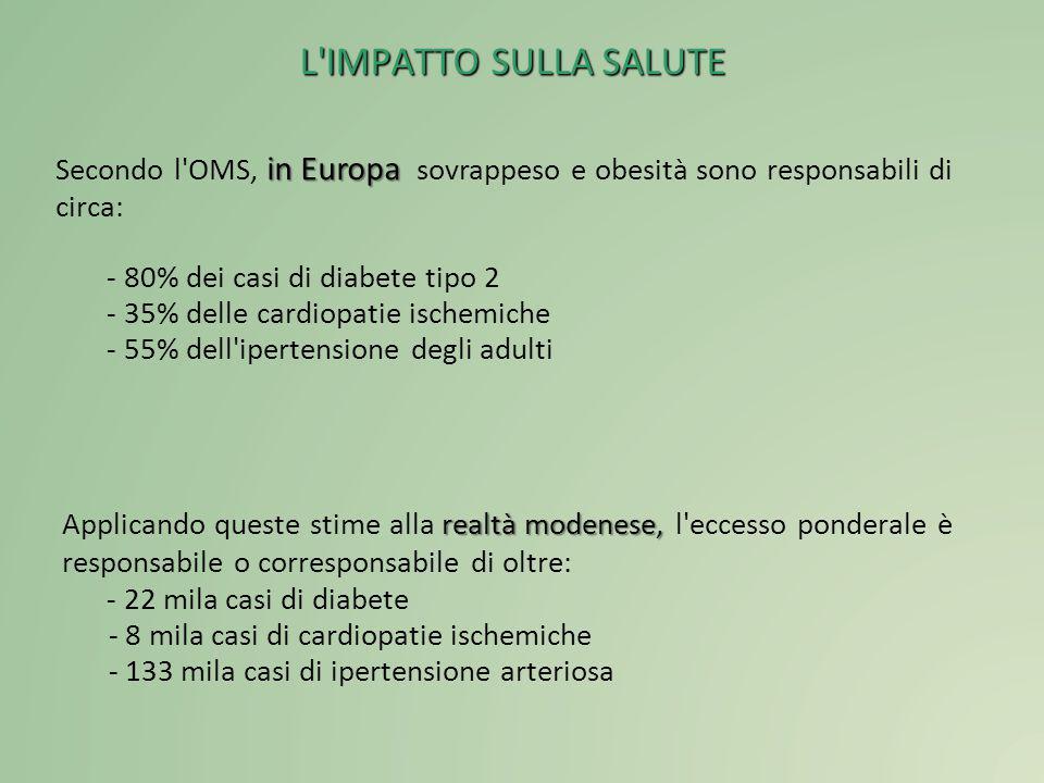 L IMPATTO SULLA SALUTE Secondo l OMS, in Europa sovrappeso e obesità sono responsabili di circa: