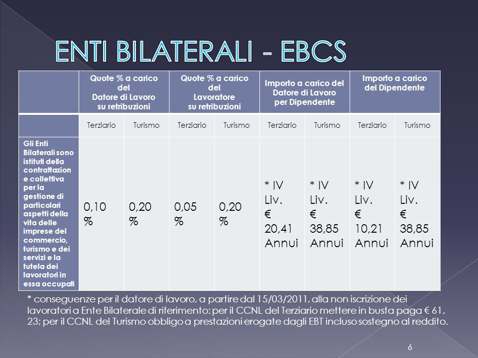 ENTI BILATERALI - EBCS 0,10 % 0,20 % 0,05 % * IV Liv. € 20,41 Annui