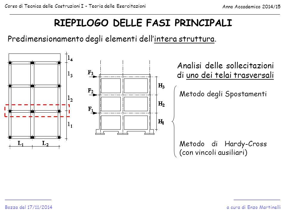 RIEPILOGO DELLE FASI PRINCIPALI