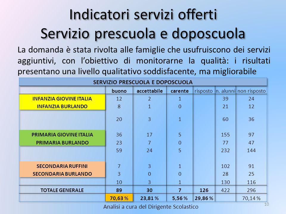 Indicatori servizi offerti Servizio prescuola e doposcuola
