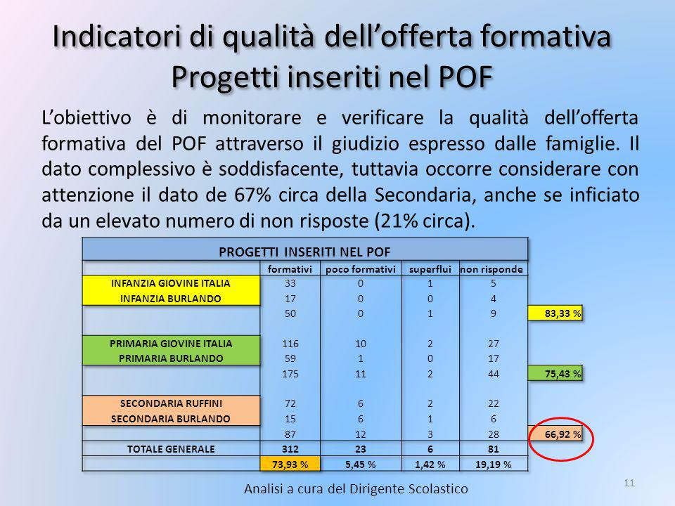 Indicatori di qualità dell'offerta formativa Progetti inseriti nel POF