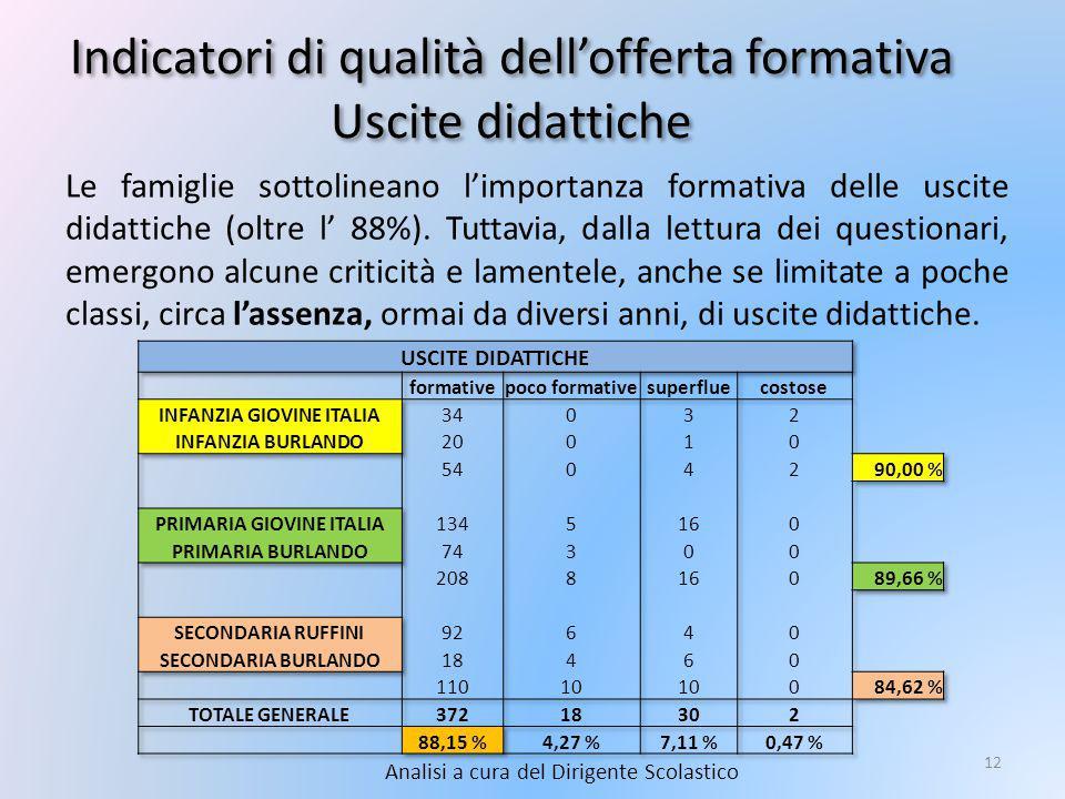 Indicatori di qualità dell'offerta formativa Uscite didattiche