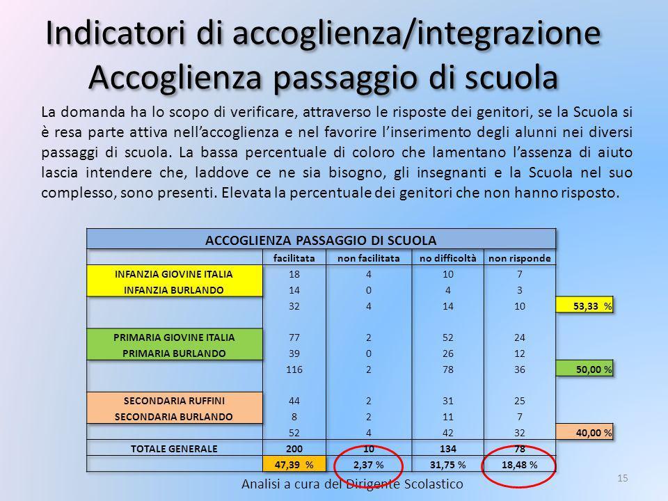 Indicatori di accoglienza/integrazione Accoglienza passaggio di scuola