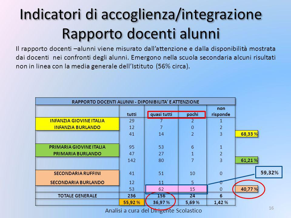 Indicatori di accoglienza/integrazione Rapporto docenti alunni