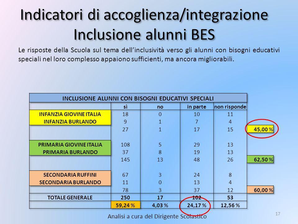 Indicatori di accoglienza/integrazione Inclusione alunni BES