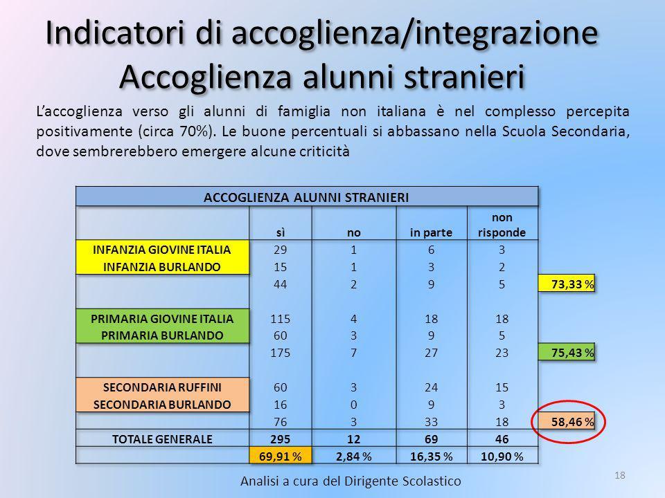 Indicatori di accoglienza/integrazione Accoglienza alunni stranieri