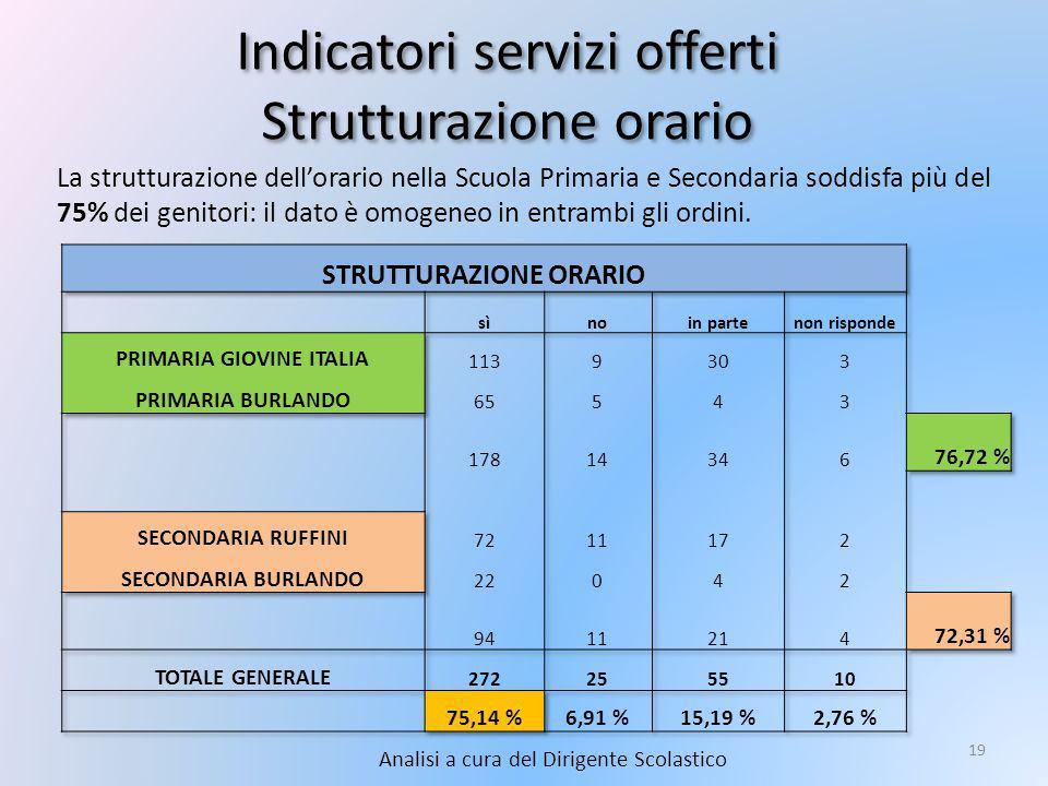 Indicatori servizi offerti Strutturazione orario