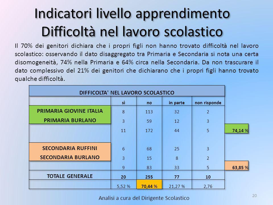 Indicatori livello apprendimento Difficoltà nel lavoro scolastico