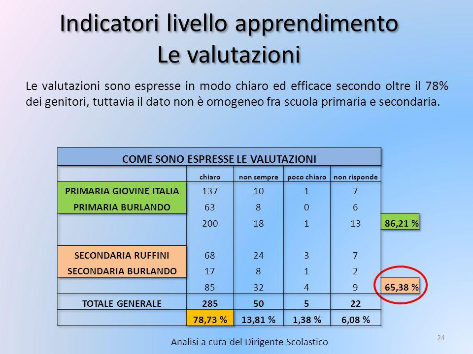 Indicatori livello apprendimento Le valutazioni