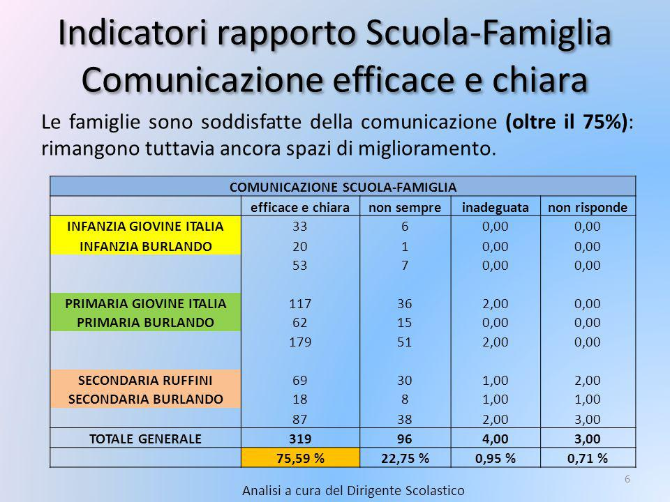 Indicatori rapporto Scuola-Famiglia Comunicazione efficace e chiara