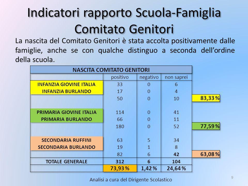 Indicatori rapporto Scuola-Famiglia Comitato Genitori