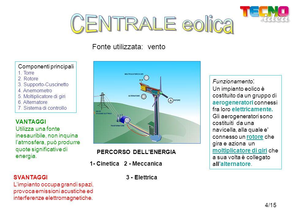 CENTRALE eolica Fonte utilizzata: vento Componenti principali