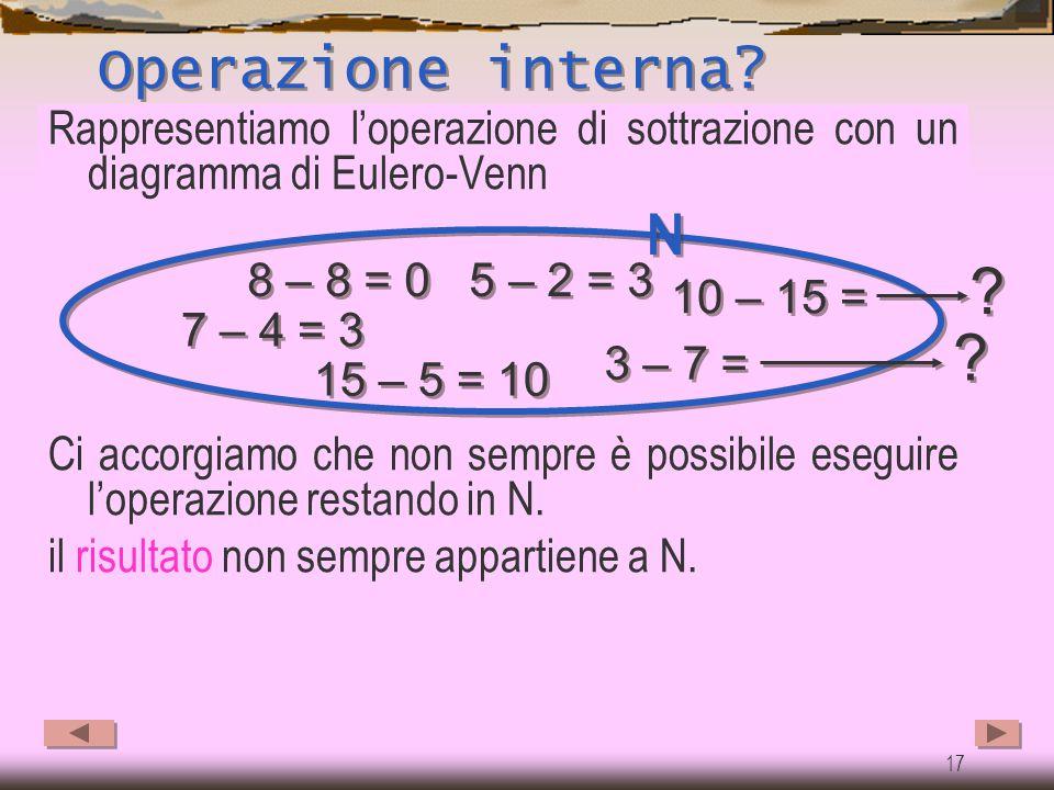 Operazione interna Rappresentiamo l'operazione di sottrazione con un diagramma di Eulero-Venn.