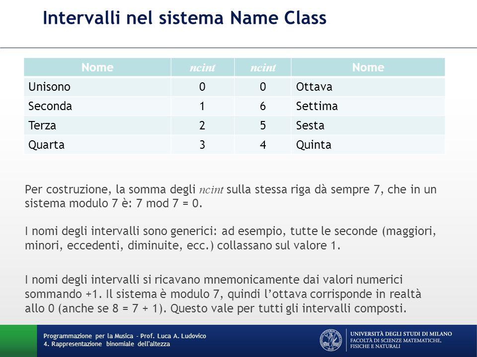 Intervalli nel sistema Name Class