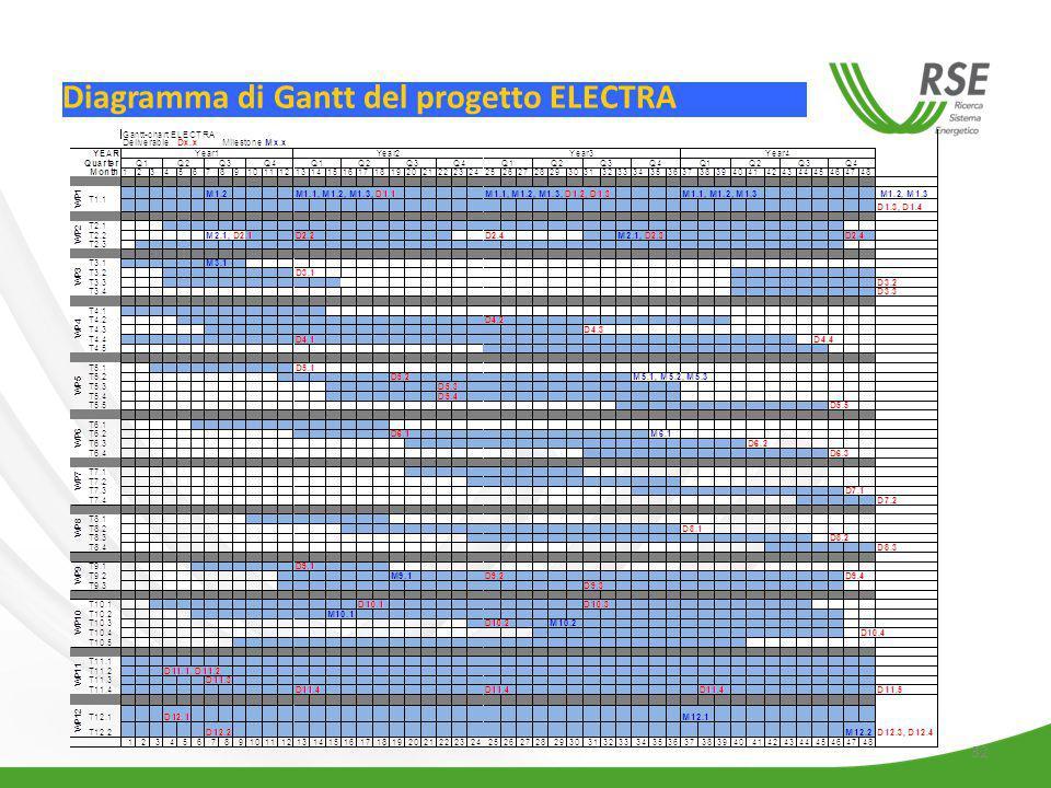 Diagramma di Gantt del progetto ELECTRA