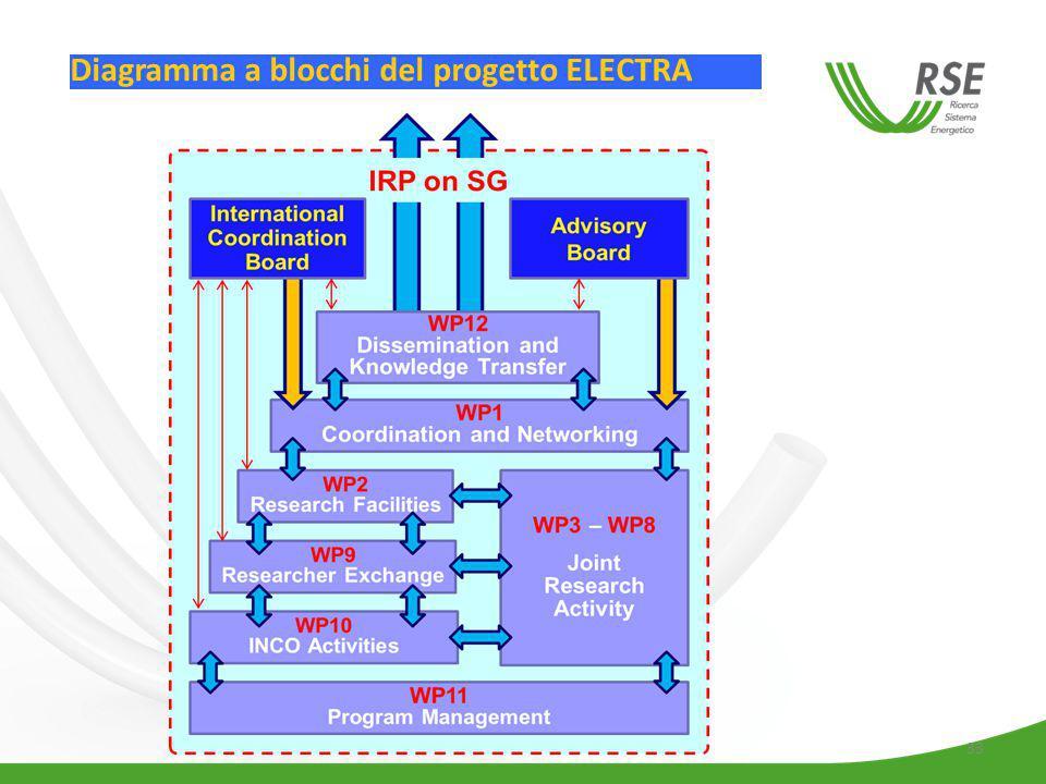 Diagramma a blocchi del progetto ELECTRA