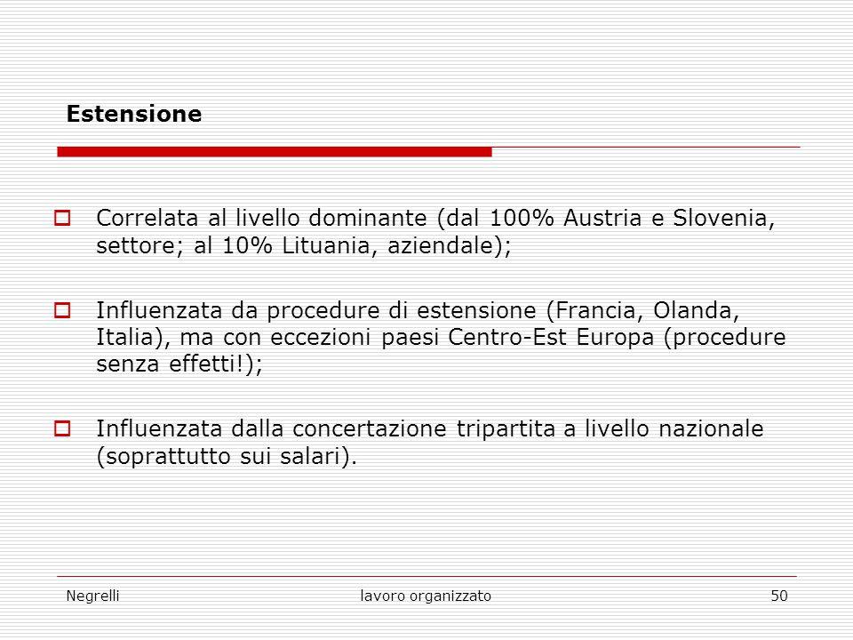 Estensione Correlata al livello dominante (dal 100% Austria e Slovenia, settore; al 10% Lituania, aziendale);