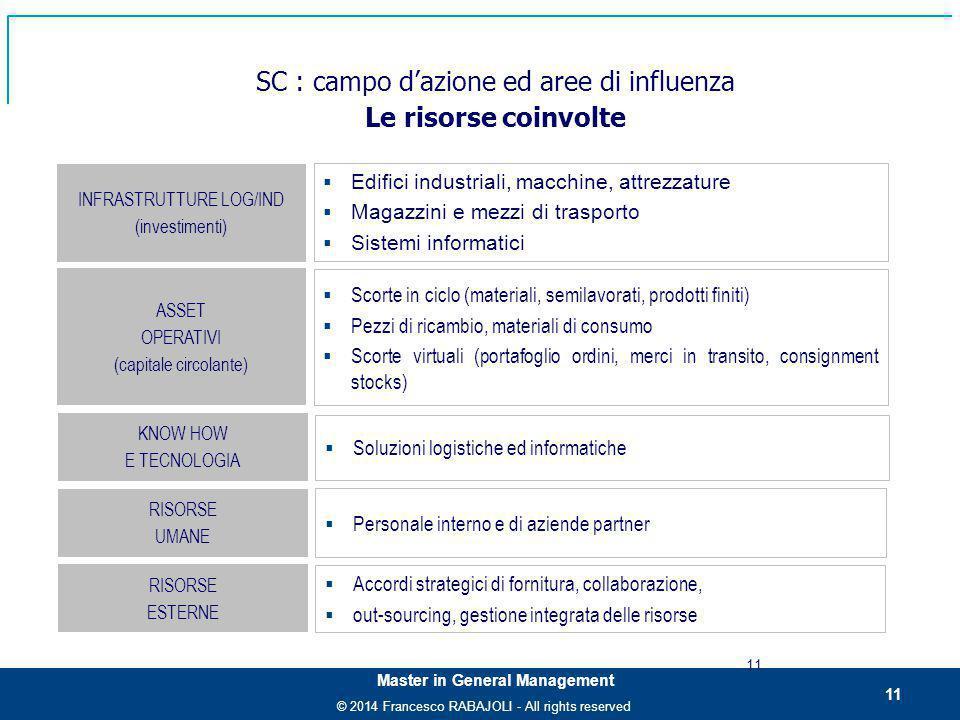 SC : campo d'azione ed aree di influenza Le risorse coinvolte