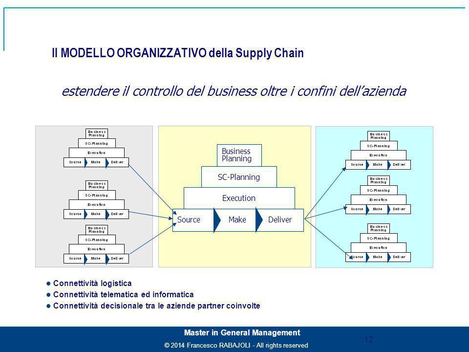 Il MODELLO ORGANIZZATIVO della Supply Chain