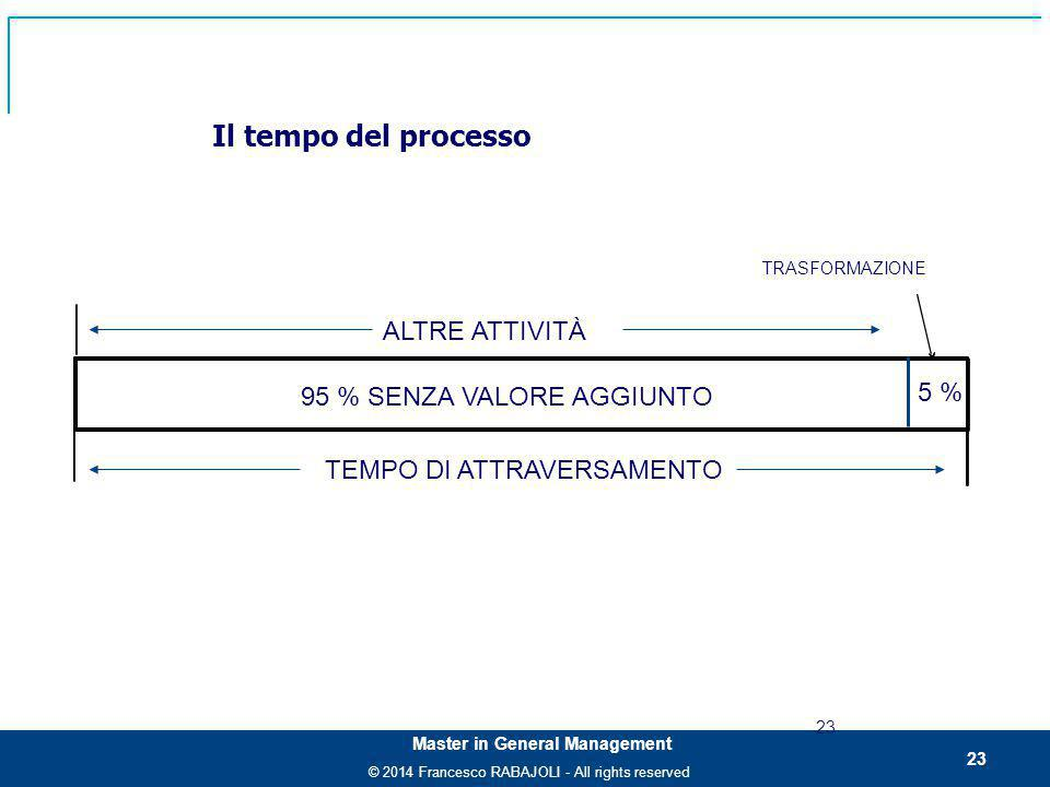 Il tempo del processo ALTRE ATTIVITÀ 5 % 95 % SENZA VALORE AGGIUNTO