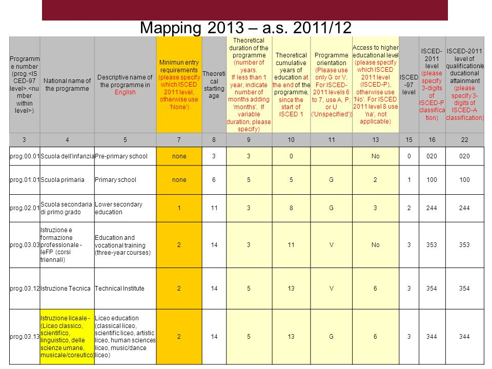 Mapping 2013 – a.s. 2011/12 Programme number (prog.<ISCED-97 level>.<number within level>) National name of the programme.
