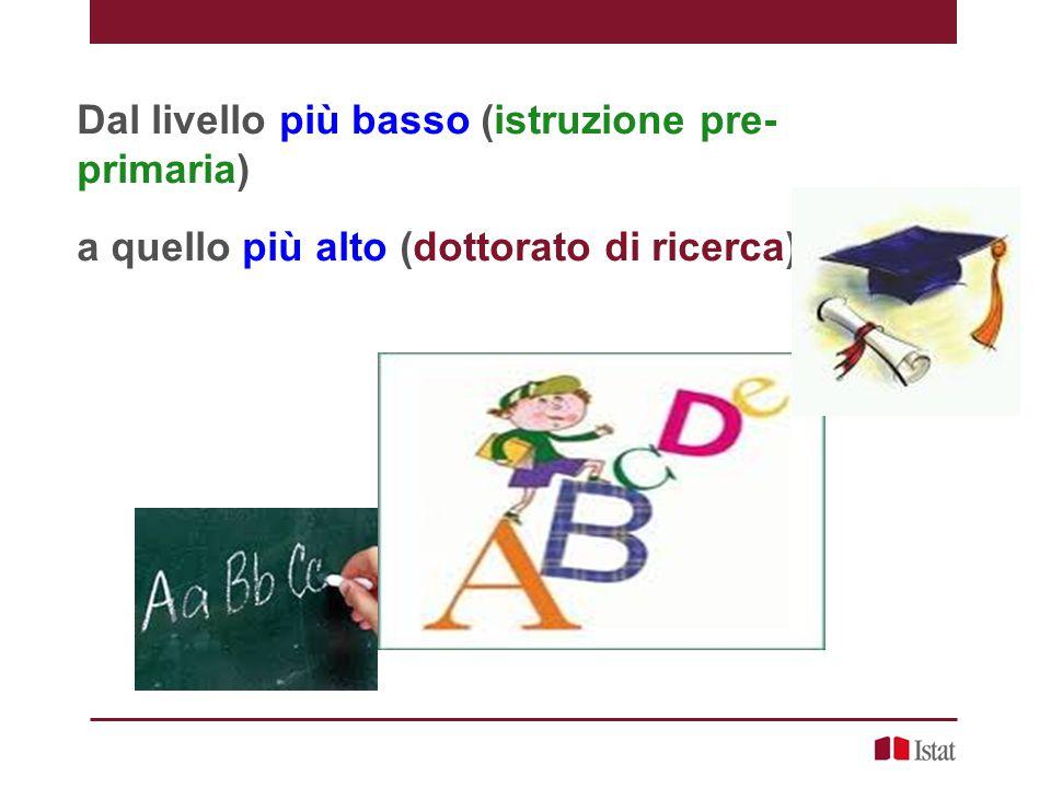 Dal livello più basso (istruzione pre-primaria)