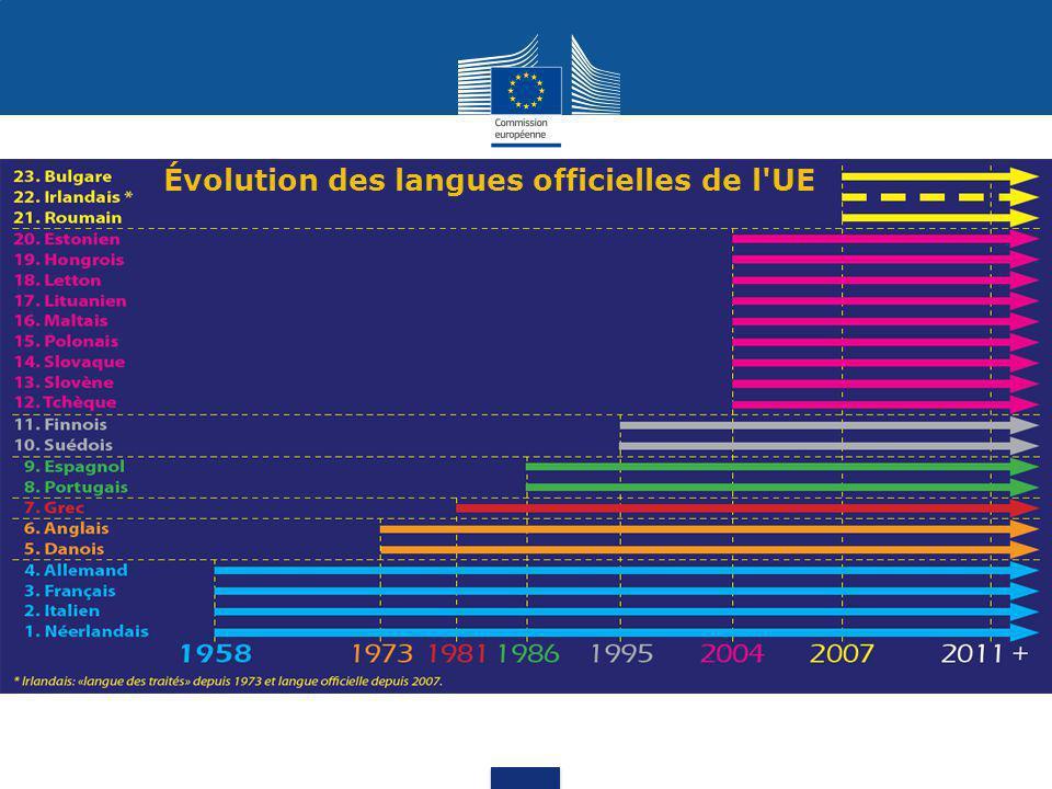 Évolution des langues officielles de l UE