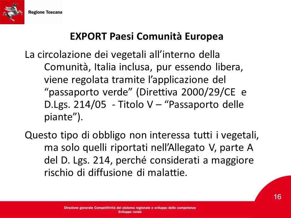 EXPORT Paesi Comunità Europea