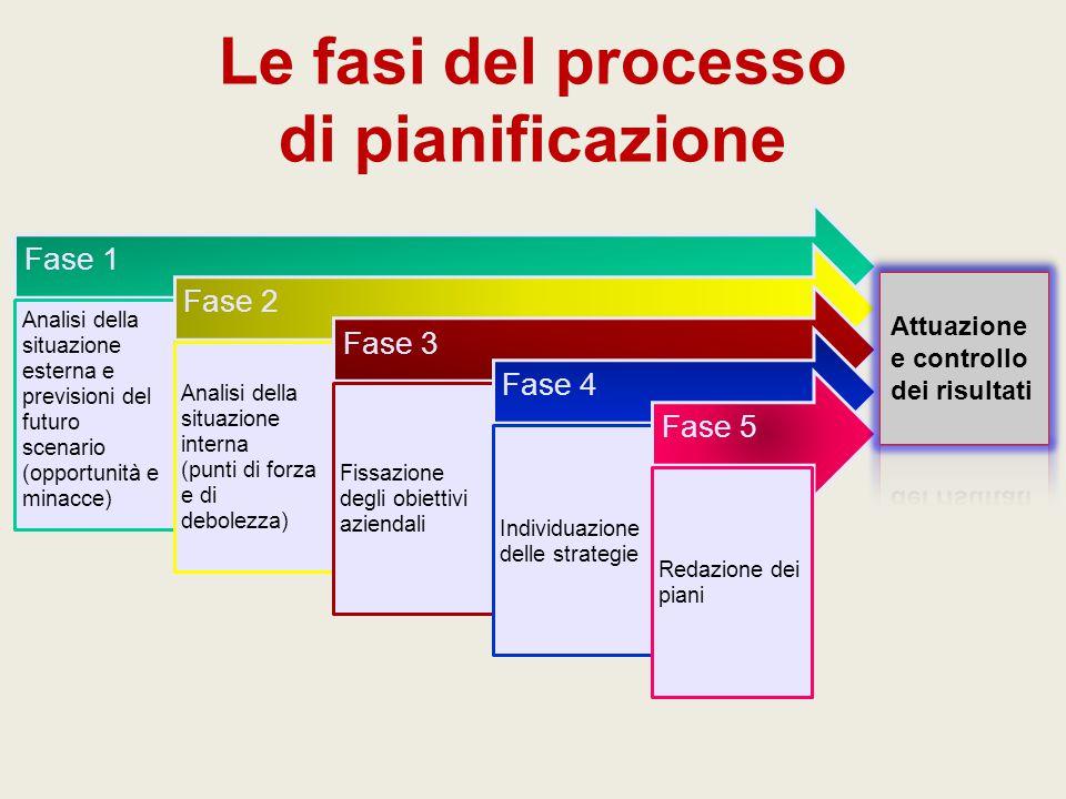 Le fasi del processo di pianificazione
