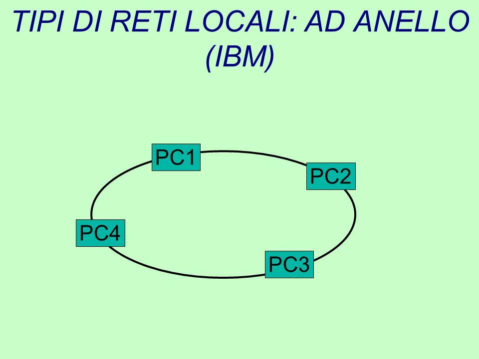 TIPI DI RETI LOCALI: AD ANELLO (IBM)
