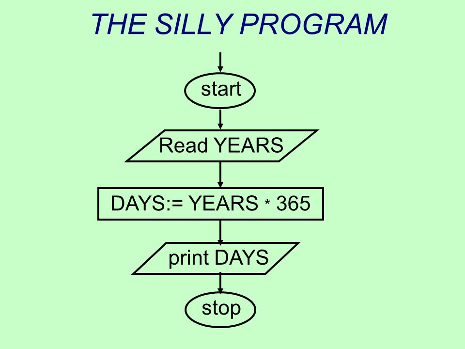 THE SILLY PROGRAM start Read YEARS DAYS:= YEARS * 365 print DAYS stop