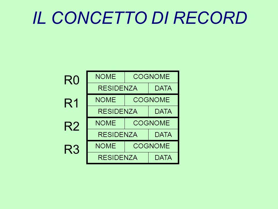 IL CONCETTO DI RECORD R0 NOME COGNOME RESIDENZA DATA R1 R2 R3