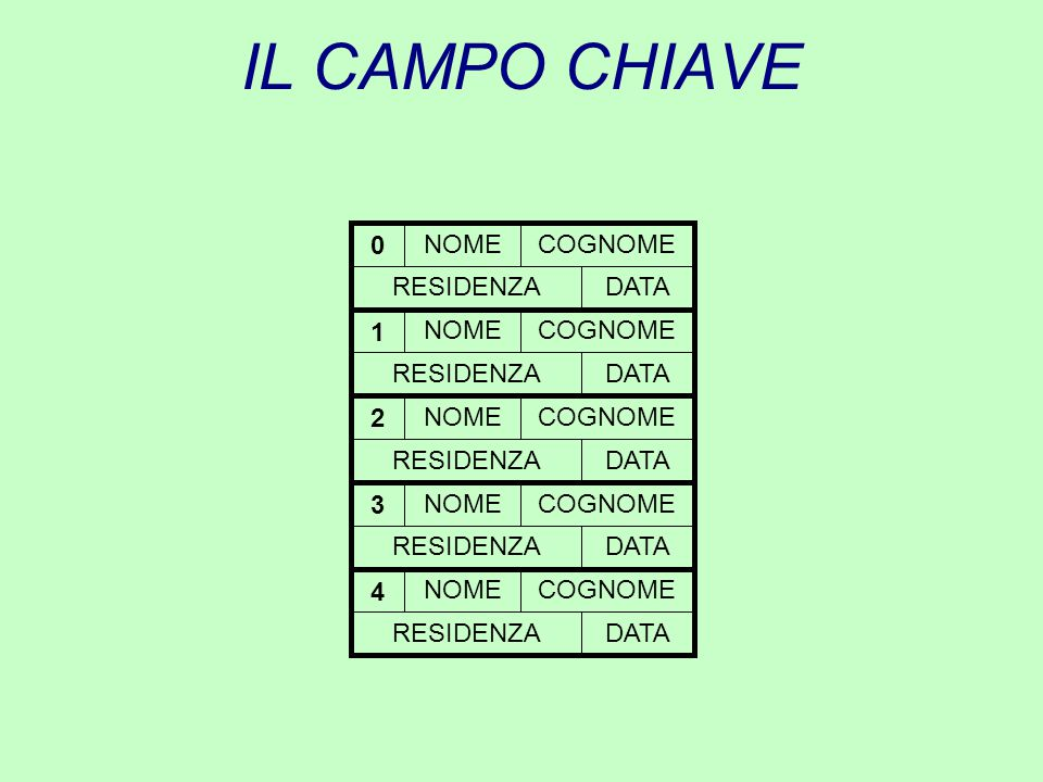 IL CAMPO CHIAVE NOME COGNOME RESIDENZA DATA 2 1 3 4