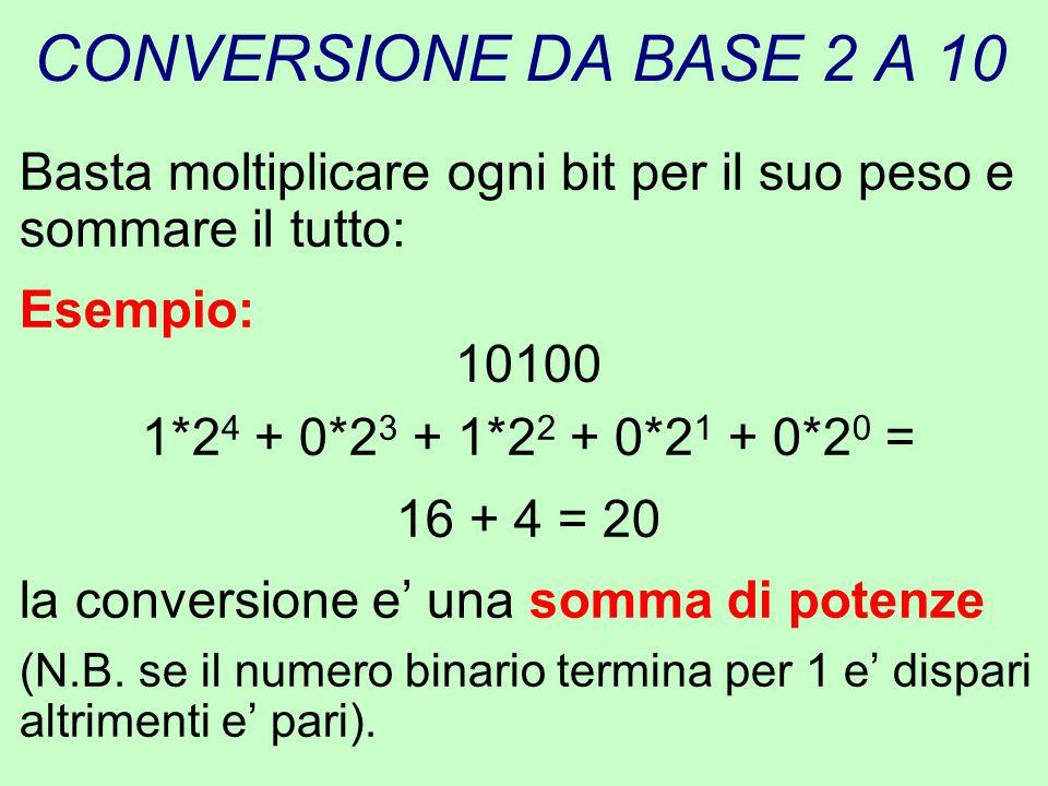 CONVERSIONE DA BASE 2 A 10 Basta moltiplicare ogni bit per il suo peso e sommare il tutto: Esempio: