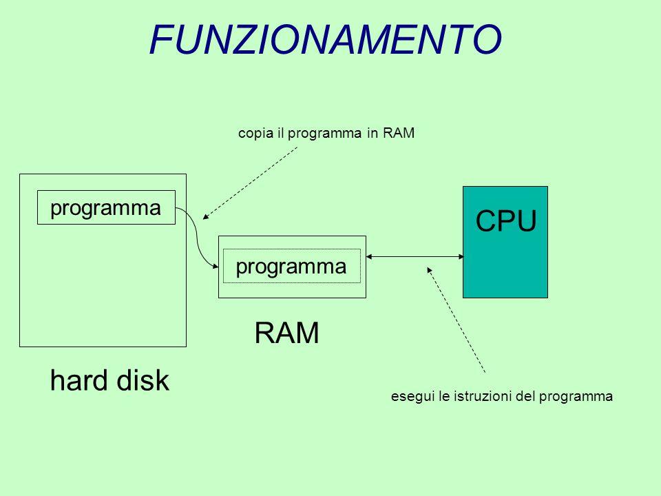 FUNZIONAMENTO CPU RAM hard disk programma programma