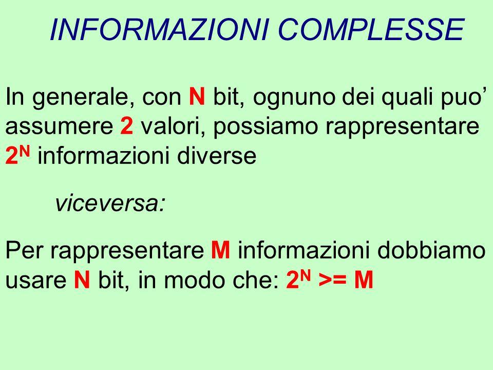 INFORMAZIONI COMPLESSE