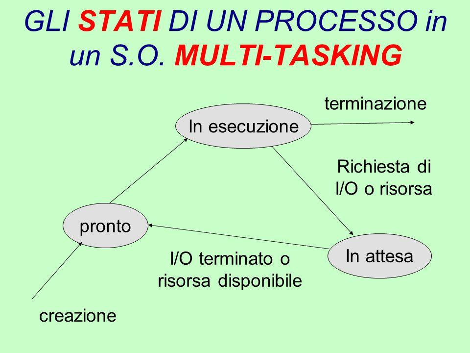 GLI STATI DI UN PROCESSO in un S.O. MULTI-TASKING