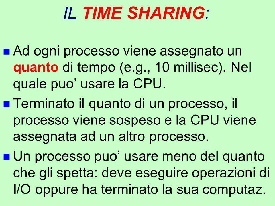 IL TIME SHARING: Ad ogni processo viene assegnato un quanto di tempo (e.g., 10 millisec). Nel quale puo' usare la CPU.