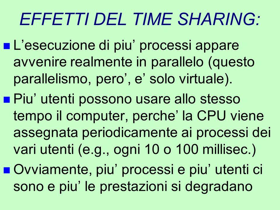 EFFETTI DEL TIME SHARING: